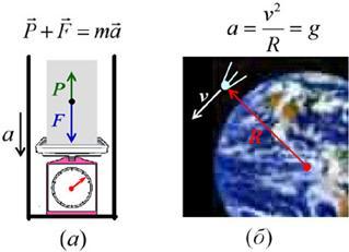 Как найти скорость в физике