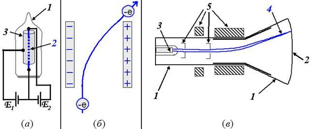 (а) – вакуумный диод и схема