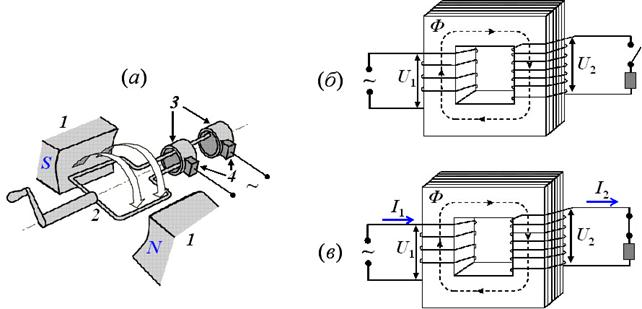 (а) – схема работы генератора