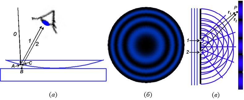 Рис. 24. (а) - к объяснению возникновения интерференционной картины(колец Ньютона); (б) - кольца Ньютона; (в)...
